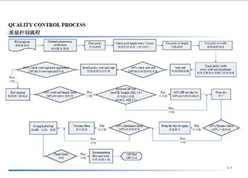 質量流程2