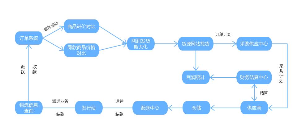 电子商务行业流程图