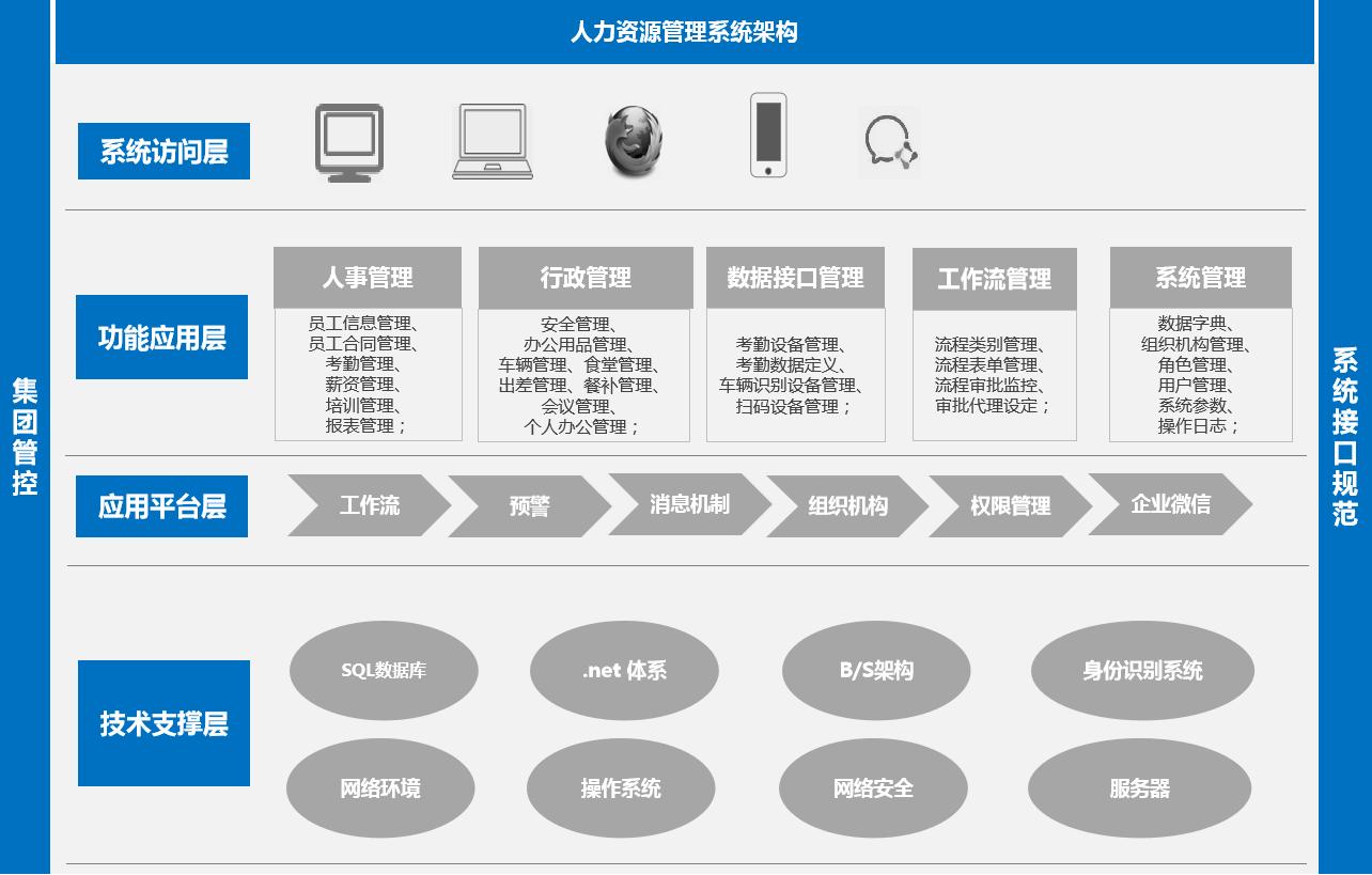 天津人力办公平台管理系统架构