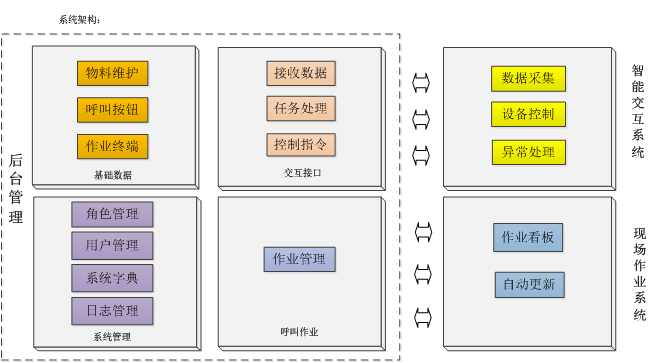 生产物流系统结构图