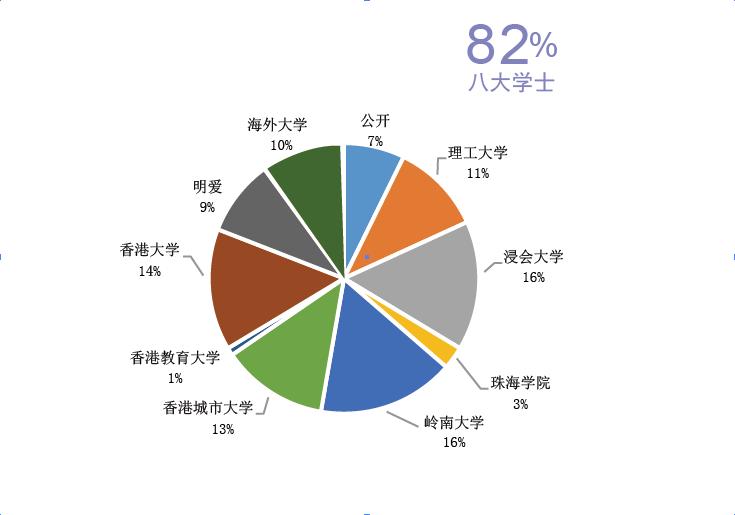 2015/16屆副學士升學士比例