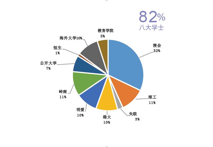 2013/2014屆副學士升學士比例