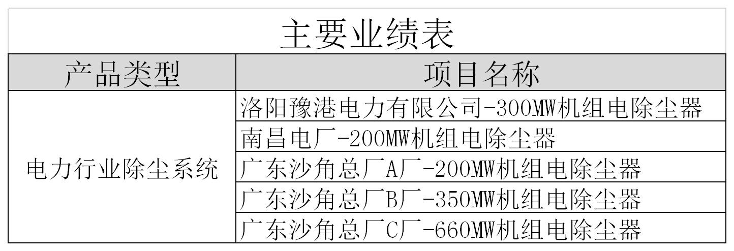 电力行业除尘系统