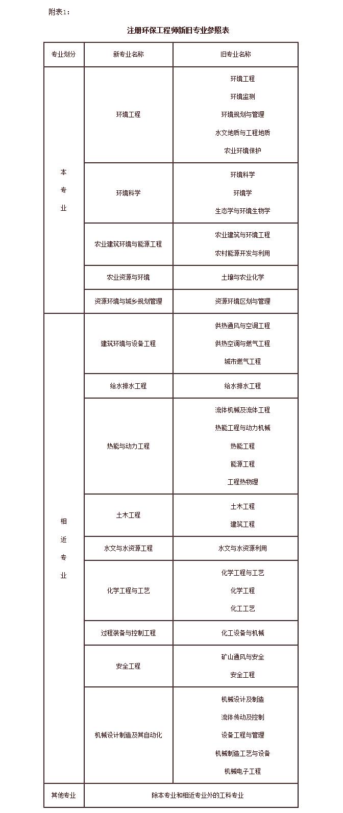 关于印发《注册环保工程师制度暂行规定、br考试实施办法、考核认定方法》的通知--中国人事考试网