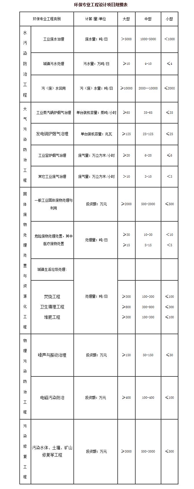 关于印发《注册环保工程师制度暂行规定、br考试实施办法、考核认定方法》的通知--中国人事考试网-副本