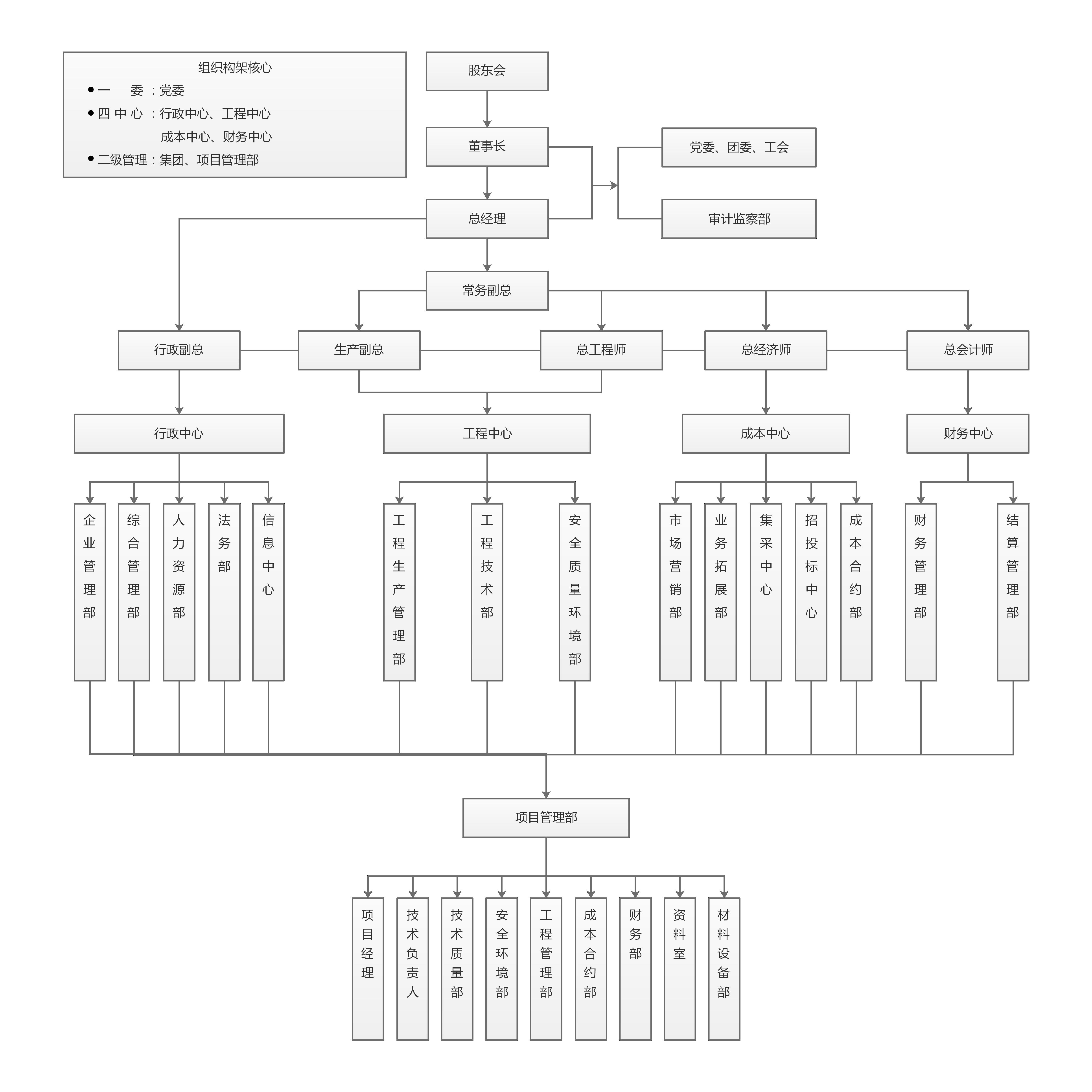 最新組織機構圖