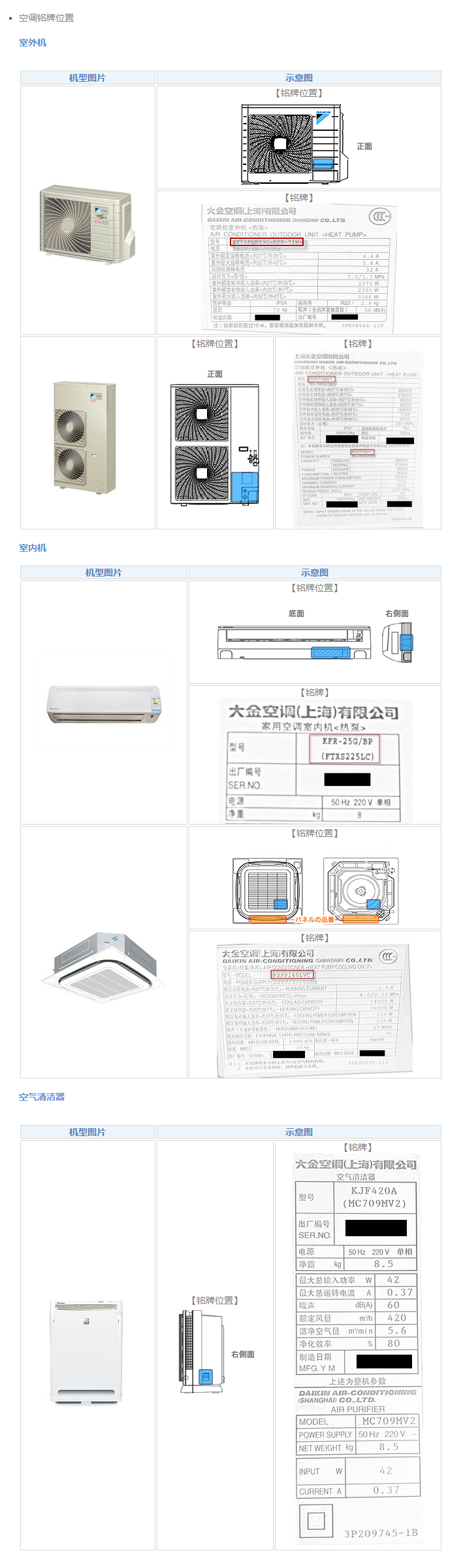 機型位置查詢-大金空調技術有限公司