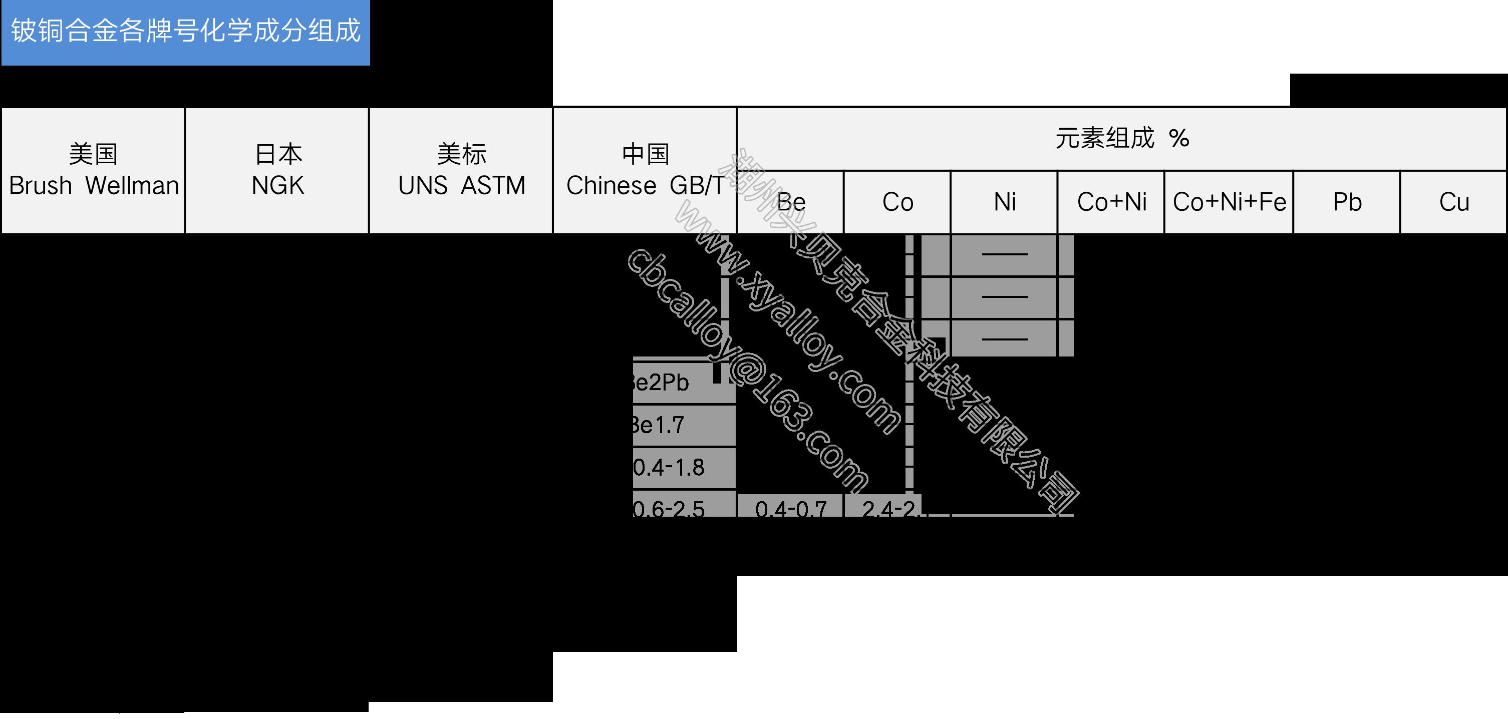 鈹銅化學成分