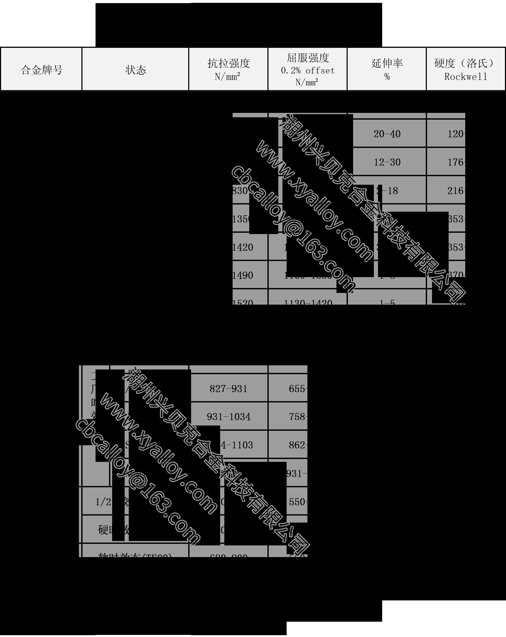 興貝克-鈹銅帶-性能