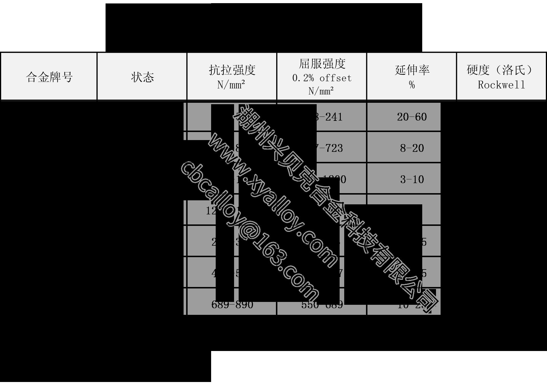 興貝克-鈹銅塊-性能