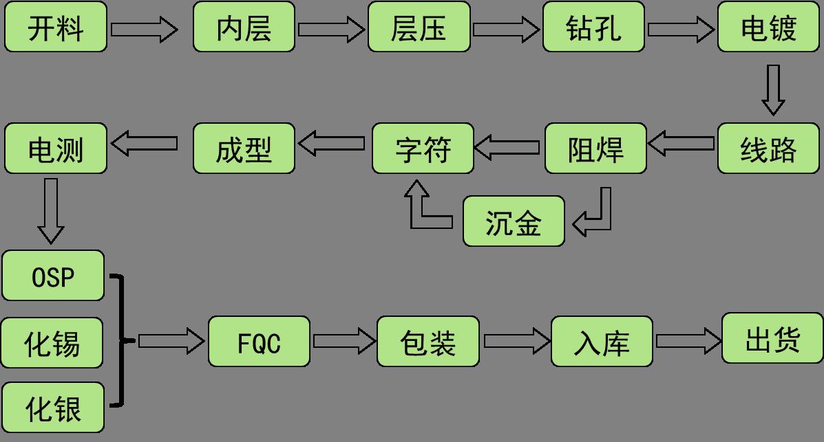 上海巨传电子PCB制造流程