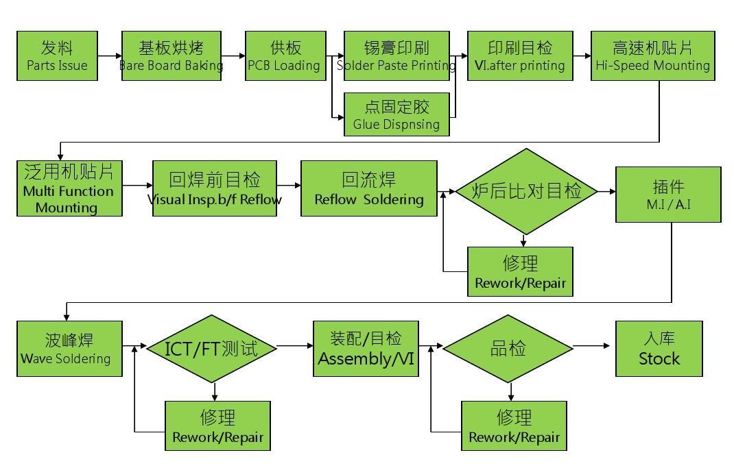 上海巨傳電子PCBA生產流程