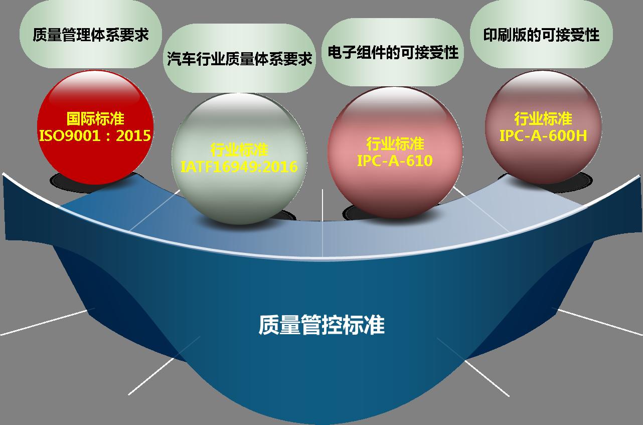 上海巨傳電子質量管控標準