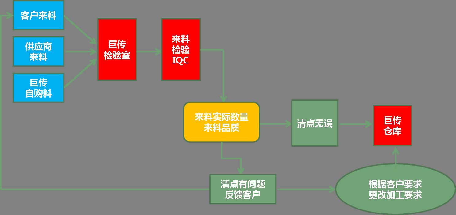 上海巨傳電子來料檢驗流程