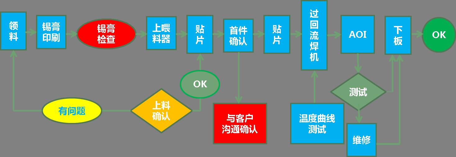 上海巨傳電子SMT管控-巡檢
