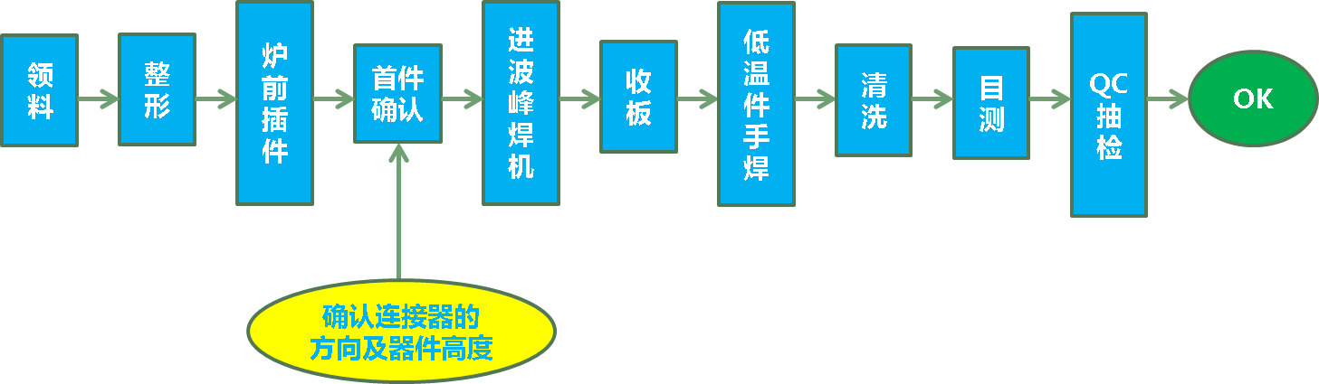 上海巨传电子DIP焊接管控-巡检