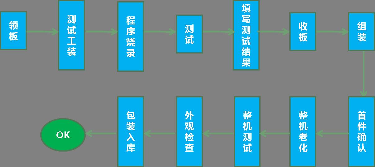 上海巨传电子测试组装管控
