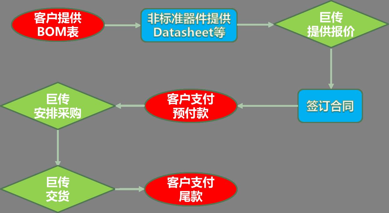 上海巨傳電子采購流程