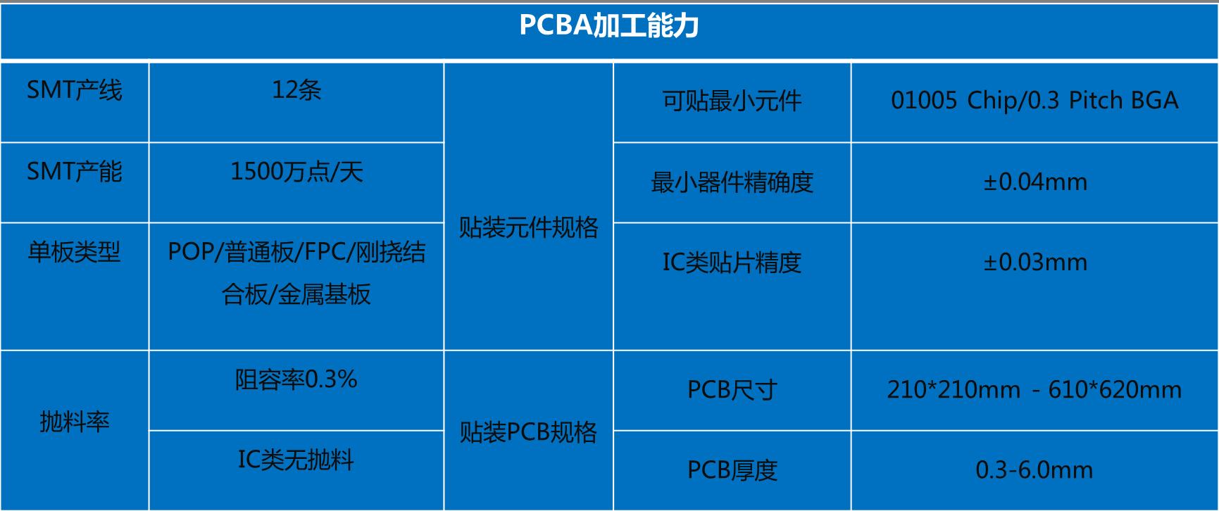 上海巨傳電子PCBA加工能力
