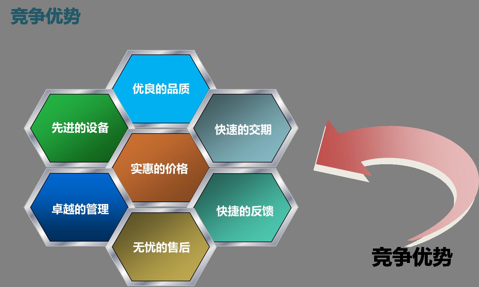 上海巨传电子竞争优势