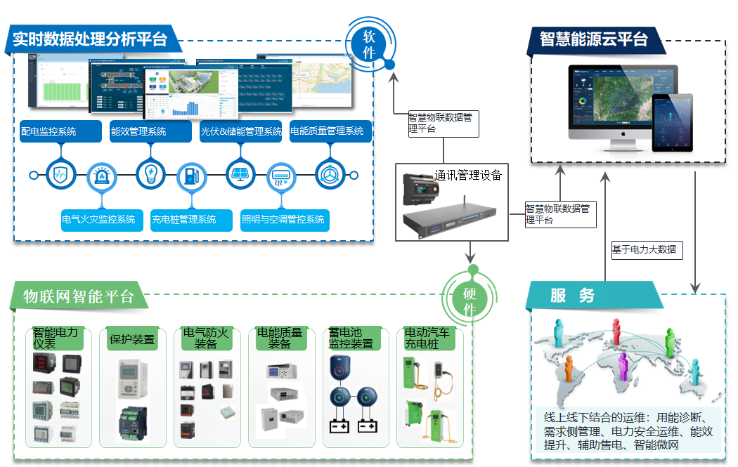 智慧能源和设施物联网管理平台