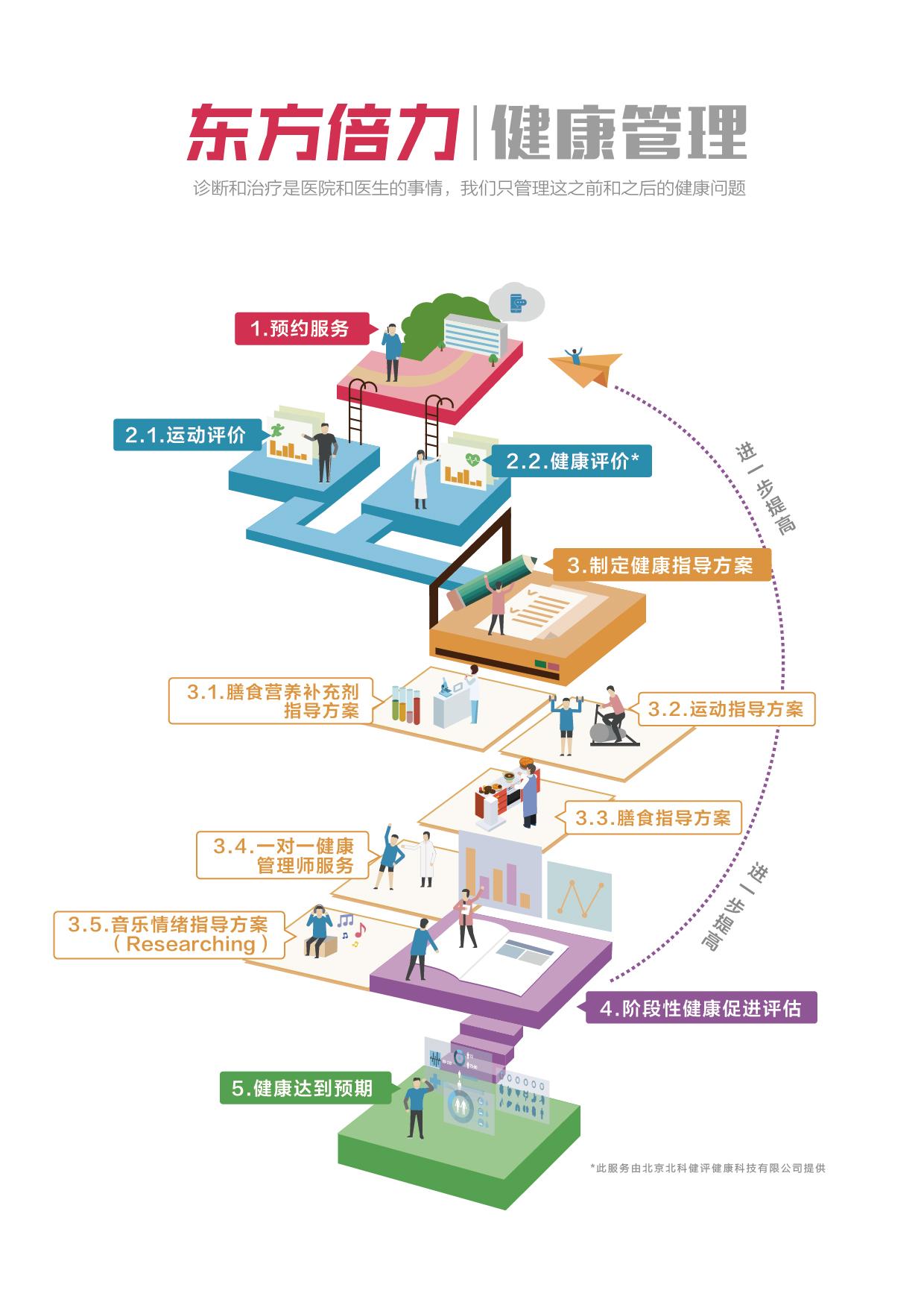 健康管理流程图-01