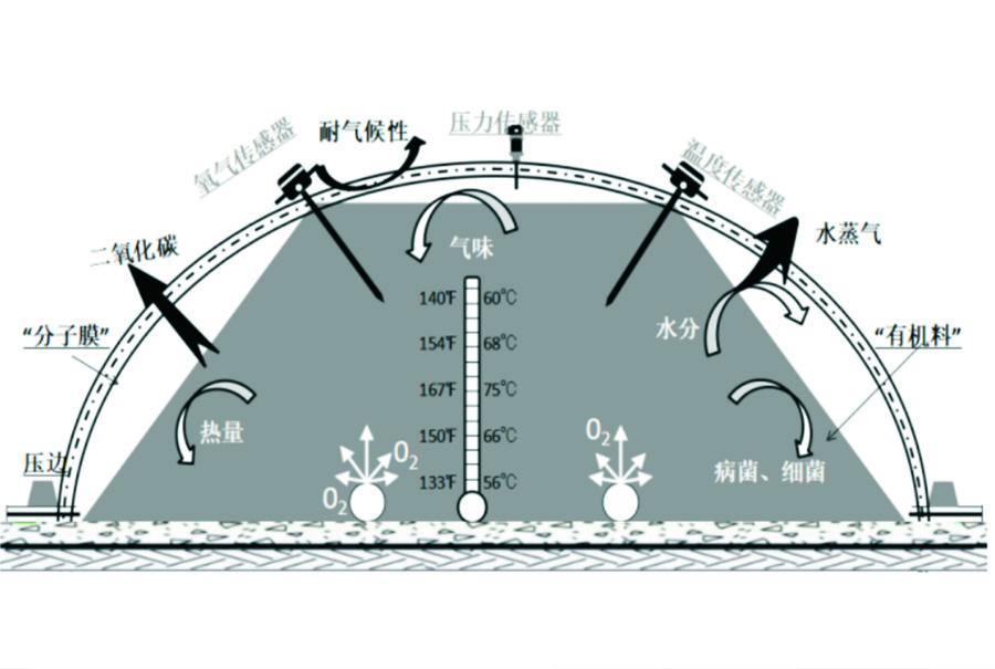 思威博生物加分子膜好氧發酵原理圖