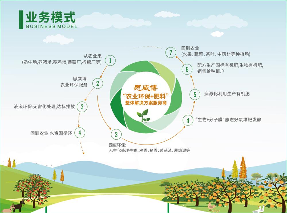 思威博業務模式農業環保加有機肥料