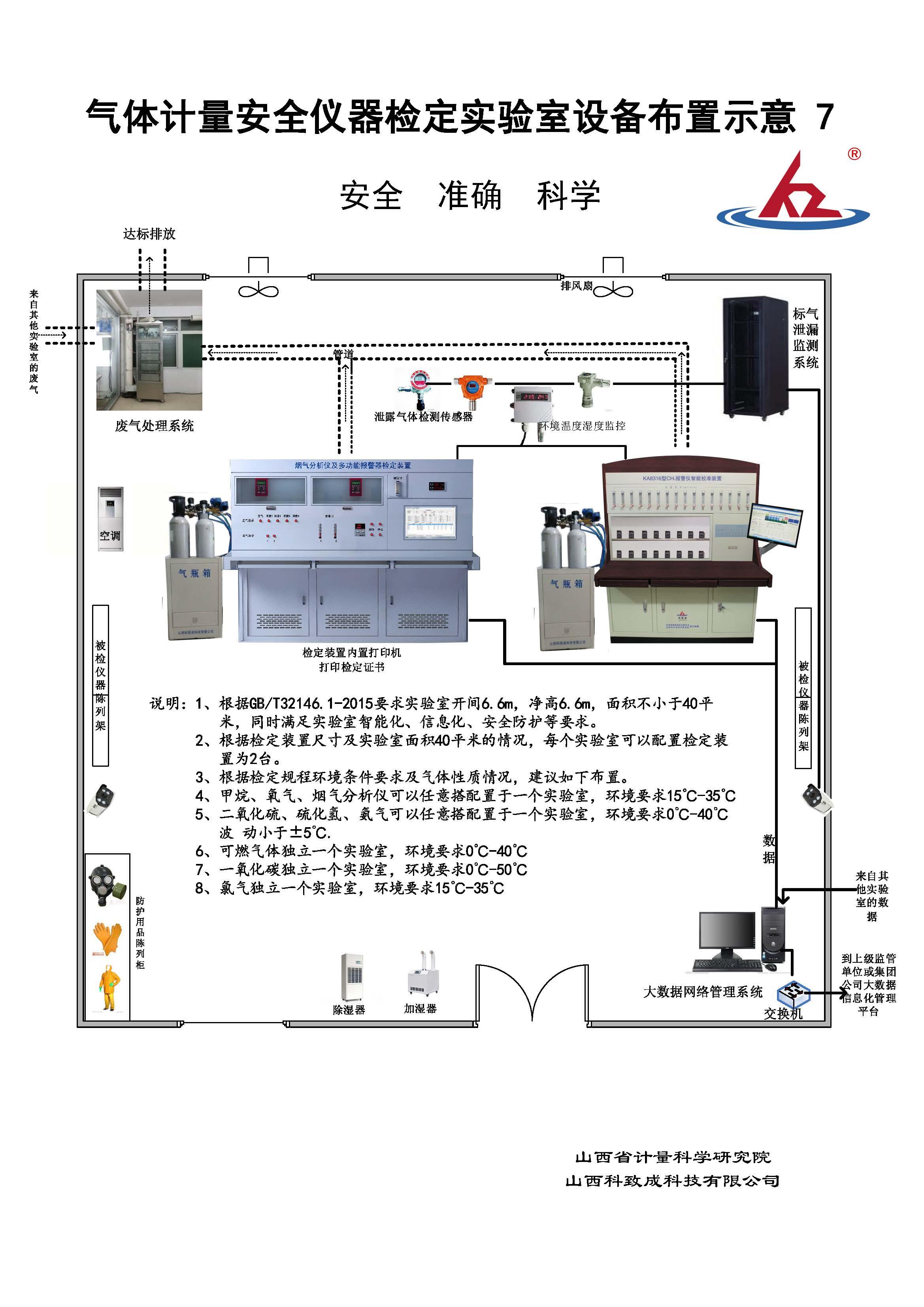 7气体必威官网首页安全仪器必威官网亚洲体育实验室设备布置示意图2016.5.28
