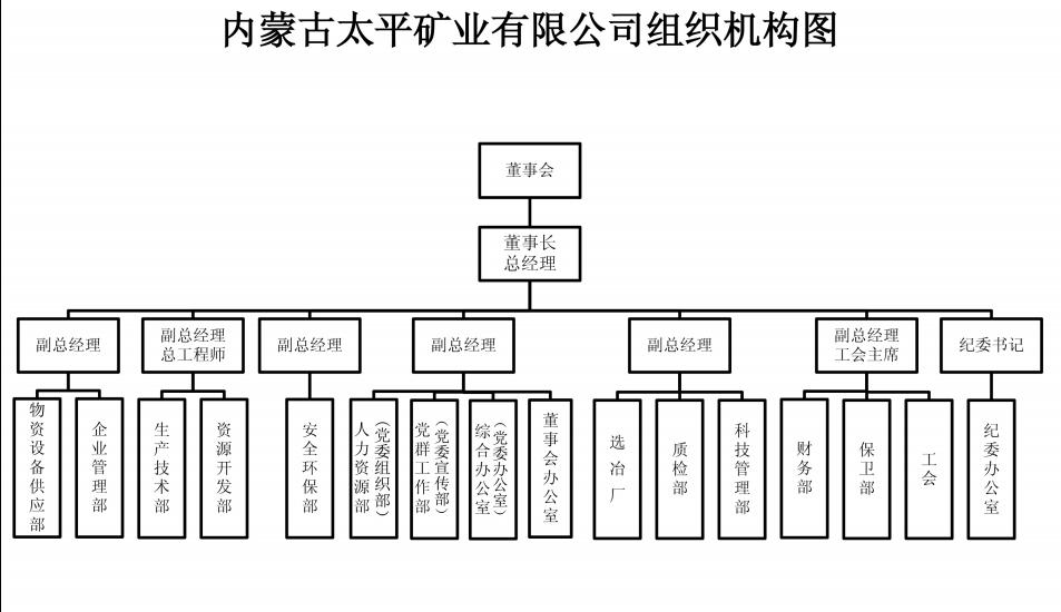 組織機構圖