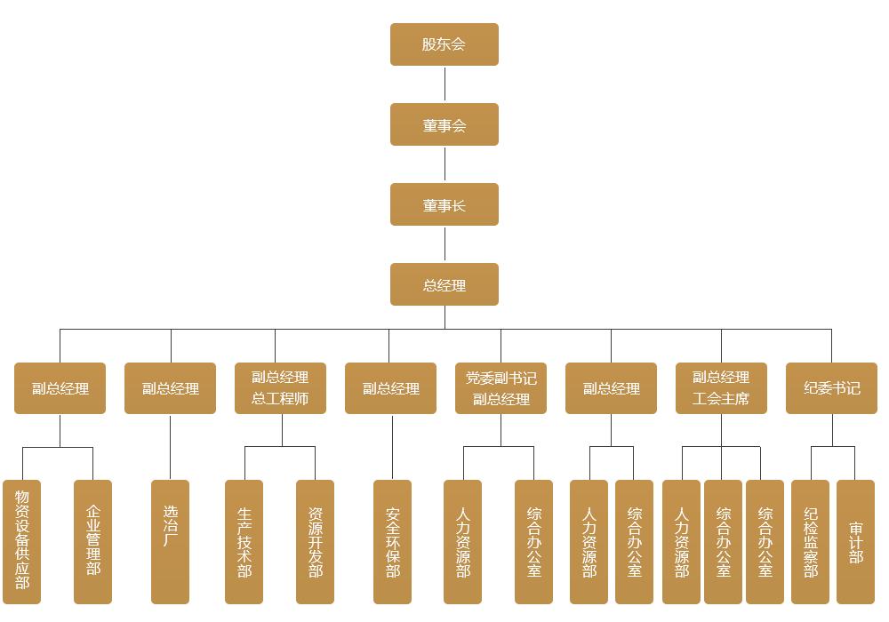 內蒙古太平礦業組織架構圖
