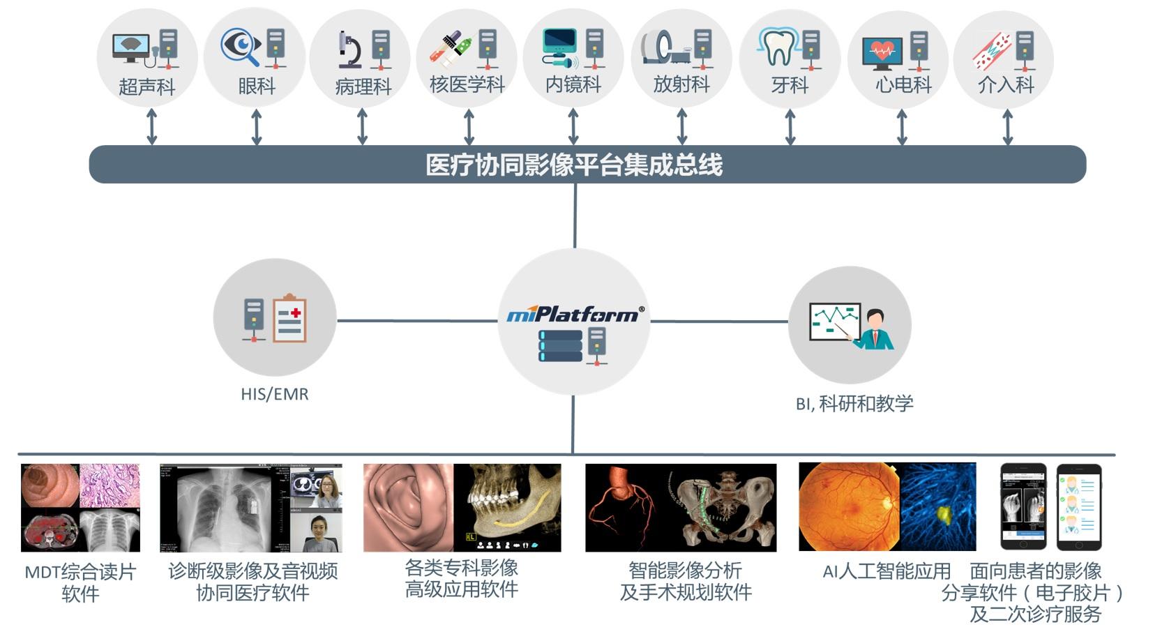 一体化医学影像平台