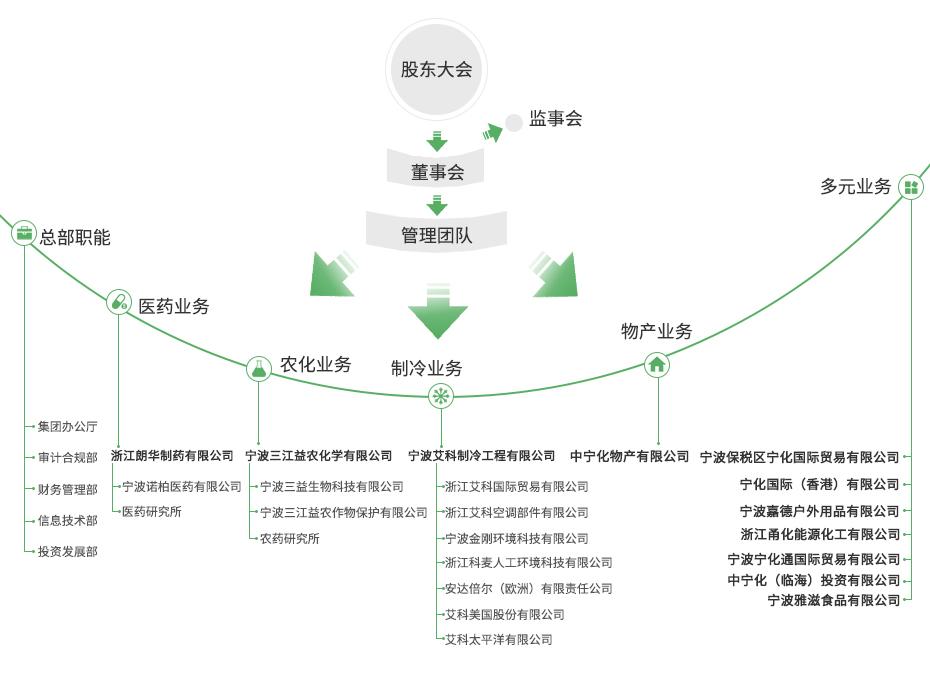 組織架構2