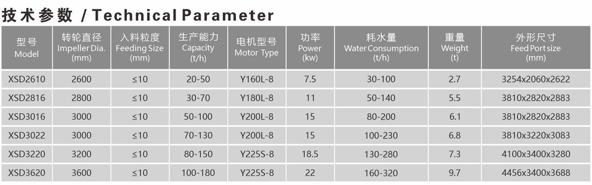洗砂機-技術參數