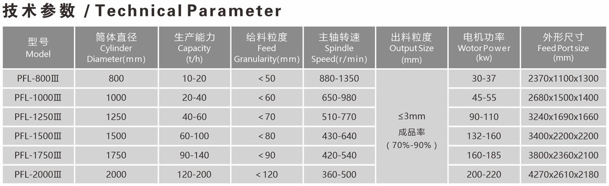 新立式制砂機-技術參數