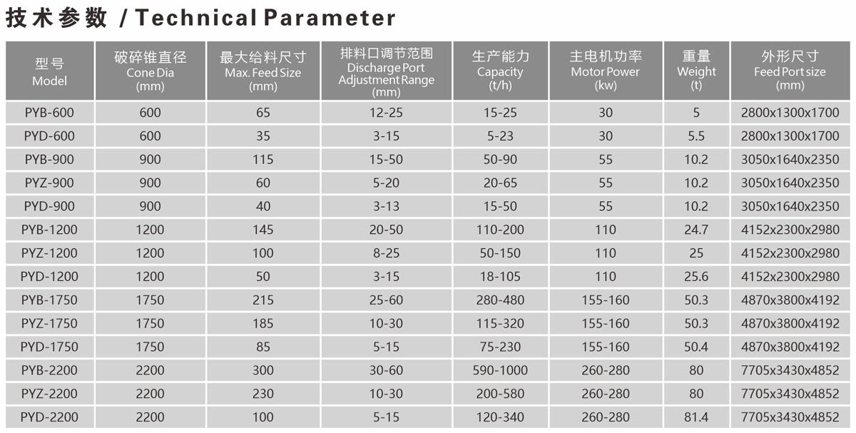 彈簧圓錐式破碎機-技術參數