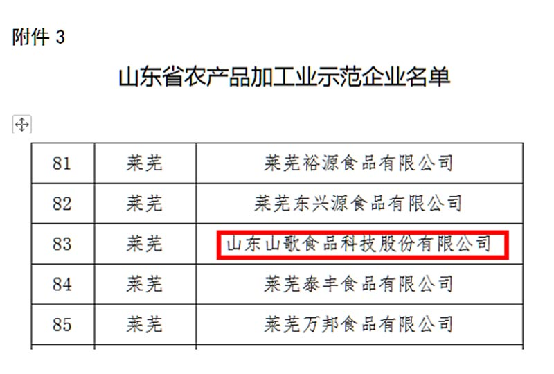2018年12月27日荣获万博maxbet官网是多少省农产品加工业示范企业