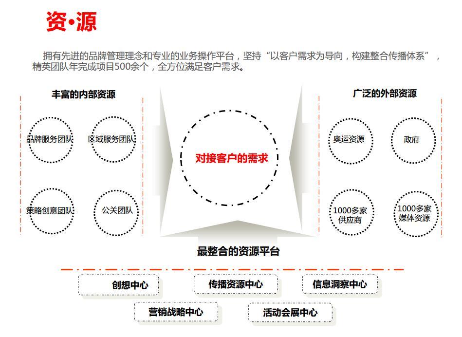 擁有先進的品牌管理理念和專業的業務操作平臺