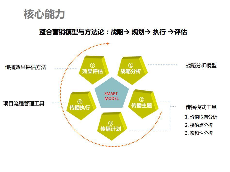 整合營銷模型與方法論