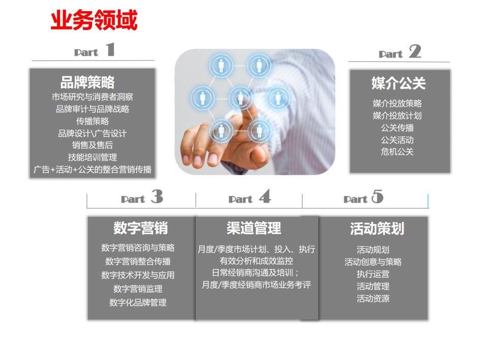 五大業務領域,全方位滿足客戶要求