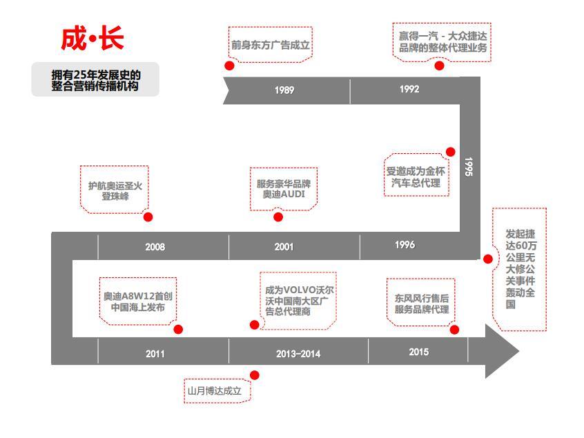 擁有25年發展史的整合營銷傳播機構