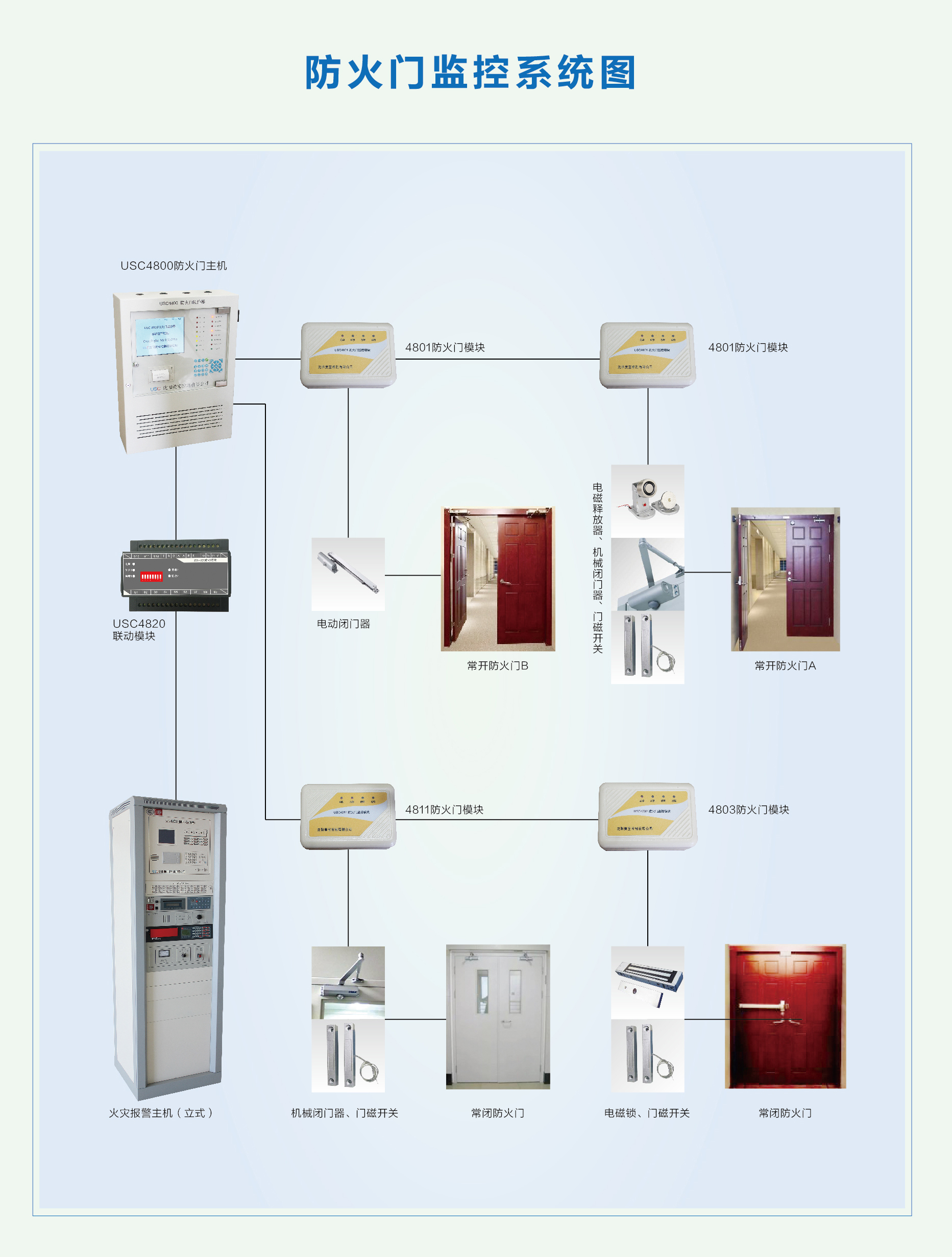 防火門監控系統-系統圖