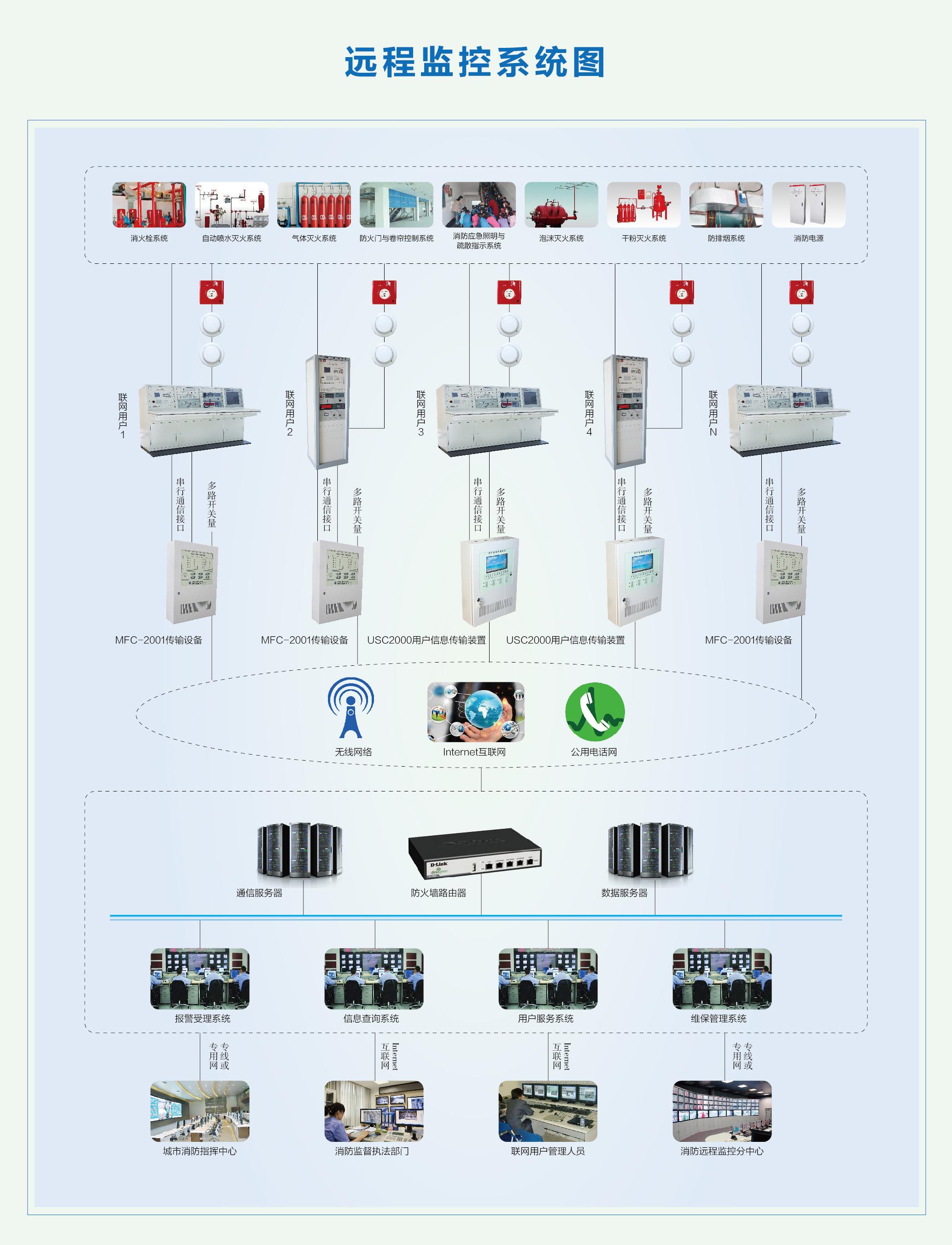 消防遠程監控系統-系統圖