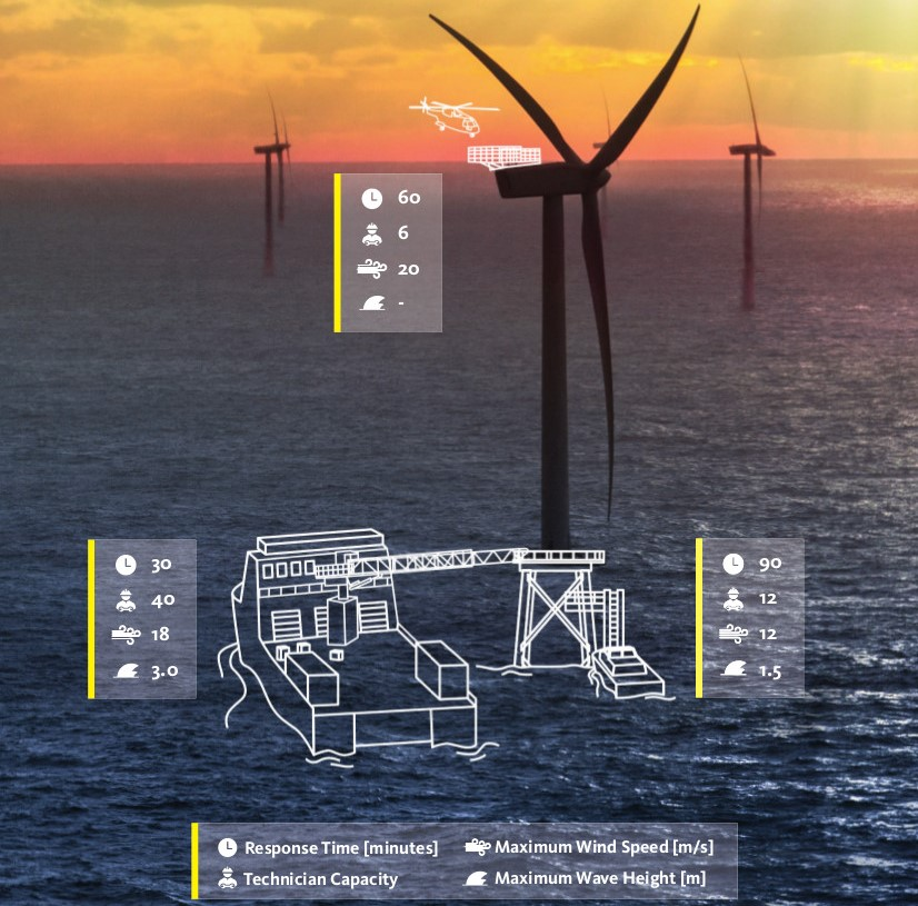 ecn-releases-offshore-wind-access-report-introduces-om-access-tool