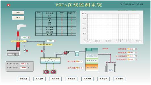 VOCS檢測系統2