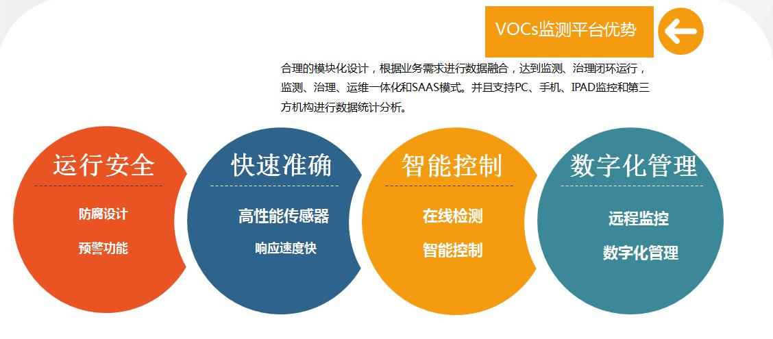 涂裝VOCS平臺優勢
