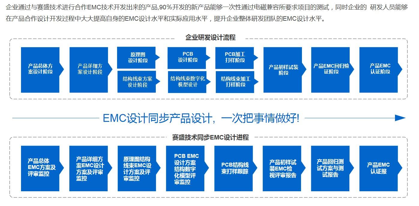 EMC正向设计开发
