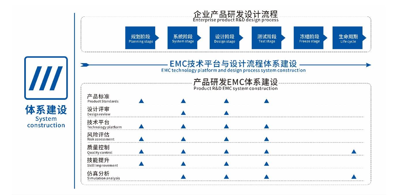 EMC研发体系建设
