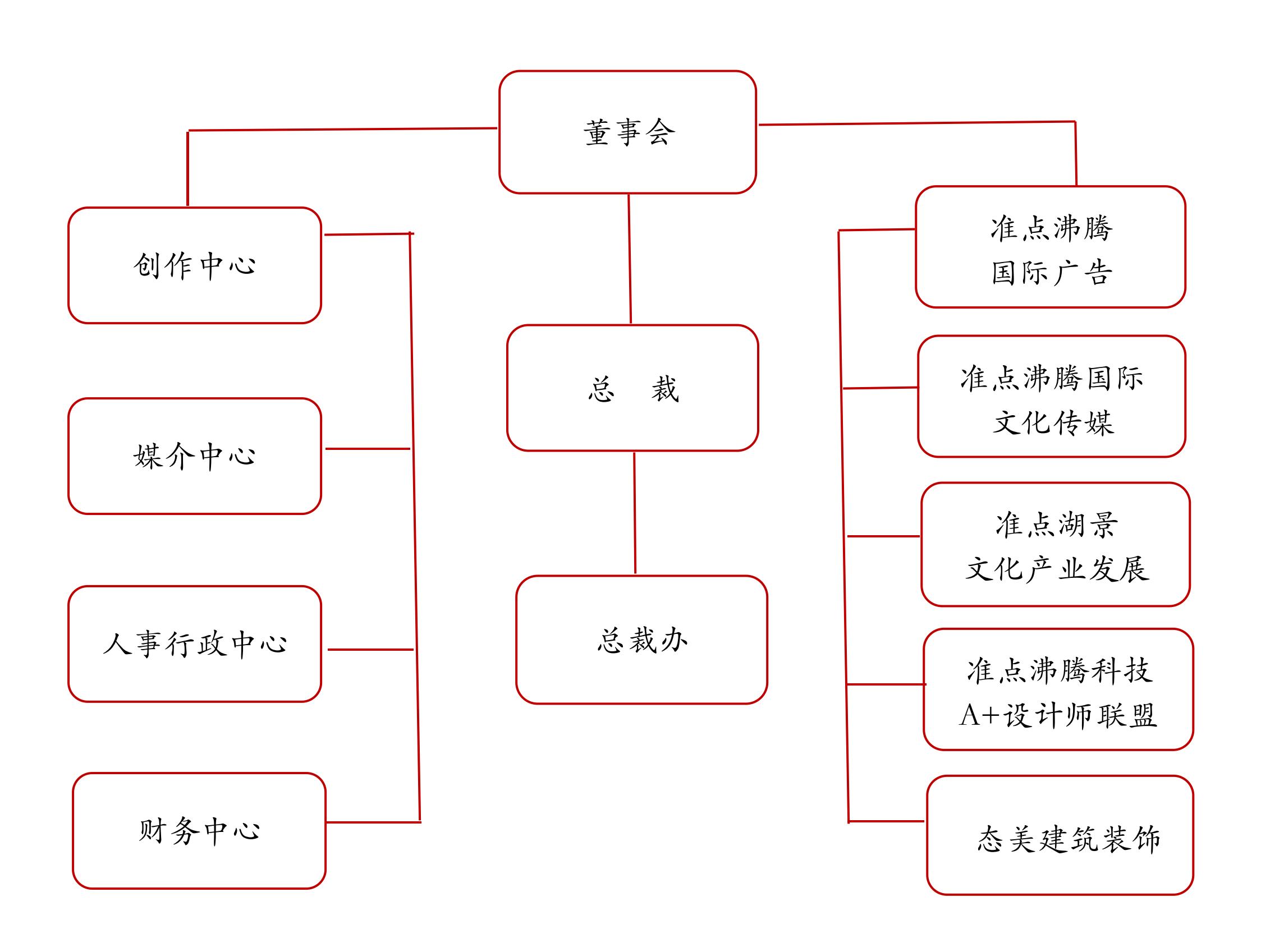 传播机构组织结构图网站版20190927_00