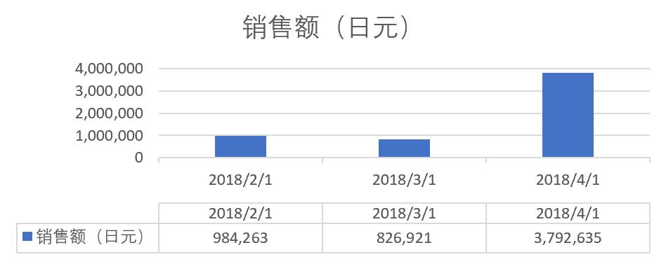 日本奈哲首月銷售額
